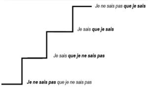 Les marches de l'escalier de la connaissance