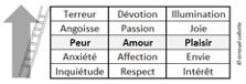 échelle des nuances de peur, d'amour et de plaisir